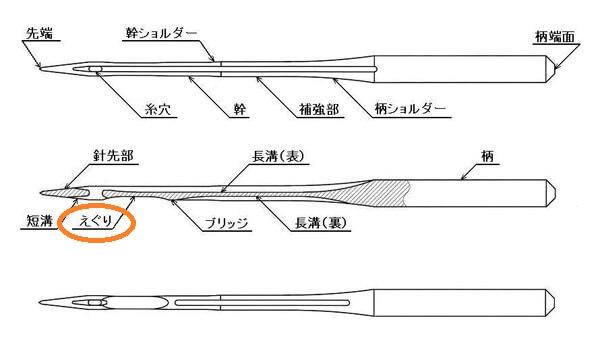 オルガンミシン針の構造