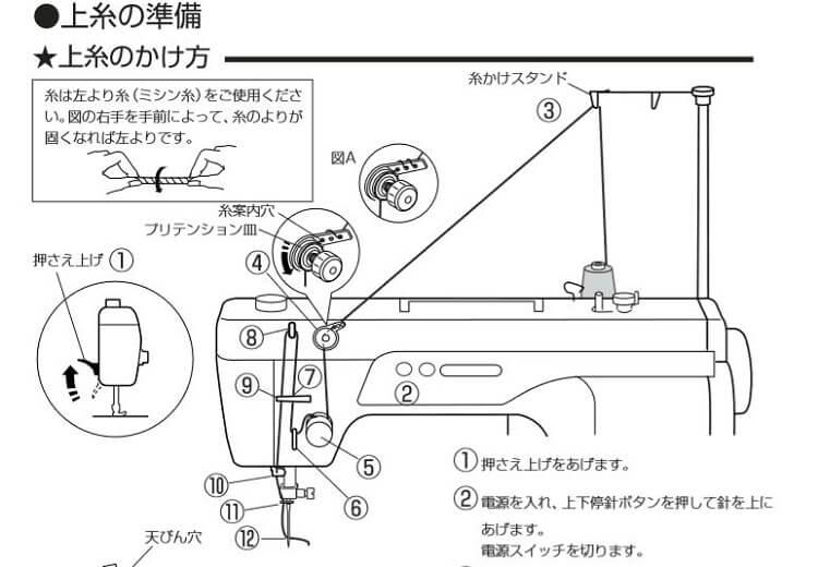 ジャノメ職業用ミシン 上糸掛け方法