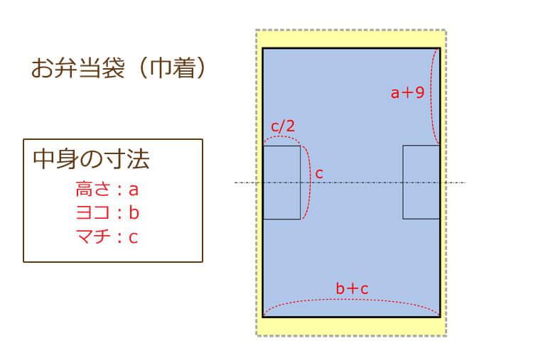 巾着サイズの計算方法